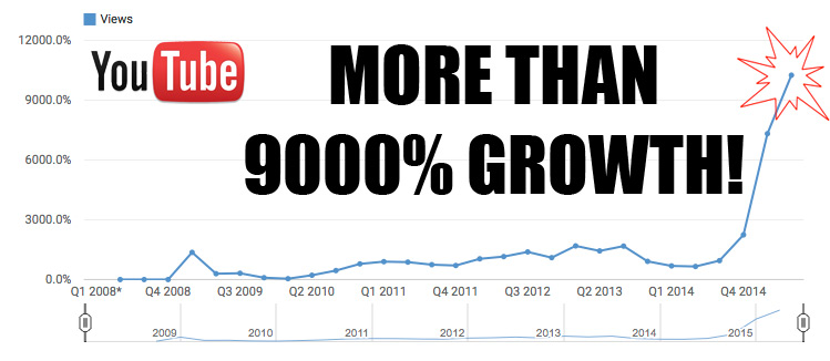 9000percentgrowth